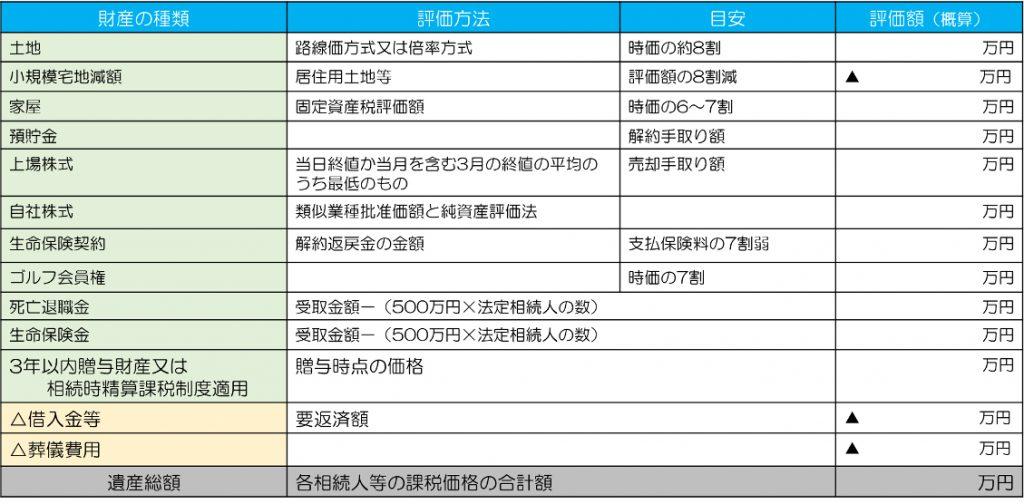 資産のリストアップ一覧表